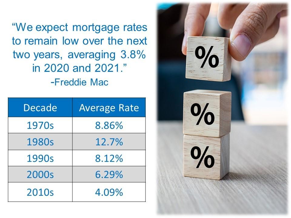 February 2020 Mortgage Market Update –  Refinancing: Good Idea vs. Best Idea Redding, CA